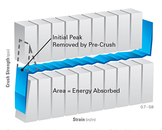 energy absorption