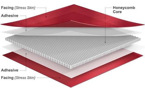 Honeycomb Panels, Honeycomb Corescomposite-panel