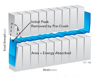 crushlite chart