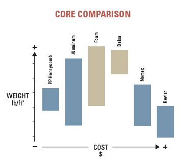 core comparison