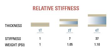 honeycomb stiffness