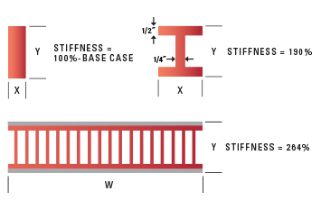 Honeycomb Panels Relative Stiffness